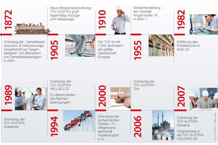 TÜV AUSTRIA Zeitleiste 1872-2012